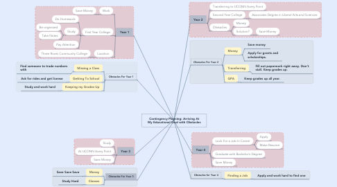 Mind Map: Contingency Planning: Arriving At My Educational Goal with Obstacles