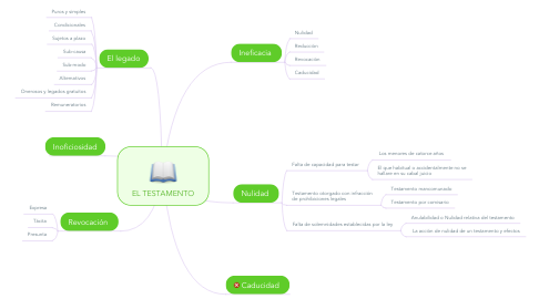 Mind Map: EL TESTAMENTO