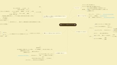 Mind Map: 動画コンテンツの作り方マスター講座