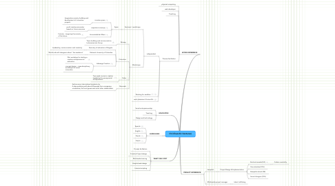 Mind Map: CV (Chaordic Ventures)