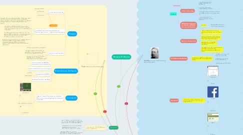 Mind Map: Θεωρίες Μάθησης