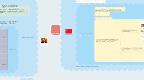 Mind Map: MÚSICA ASIATICA