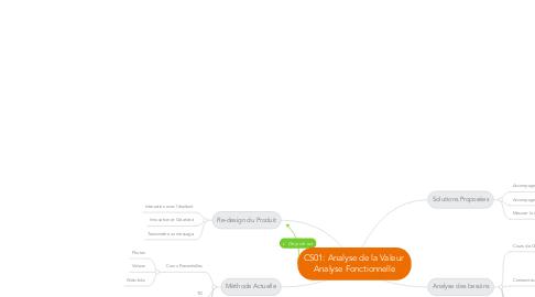 Mind Map: CS01: Analyse de la Valeur  Analyse Fonctionnelle
