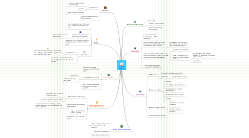 Mind Map: Kindle 2