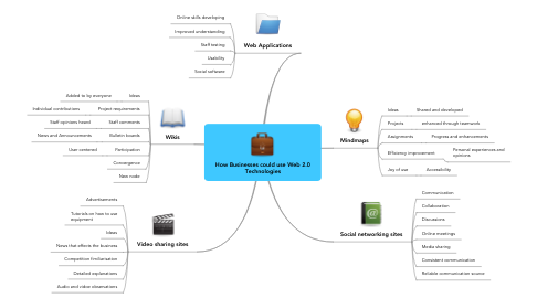 Mind Map: How Businesses could use Web 2.0 Technologies