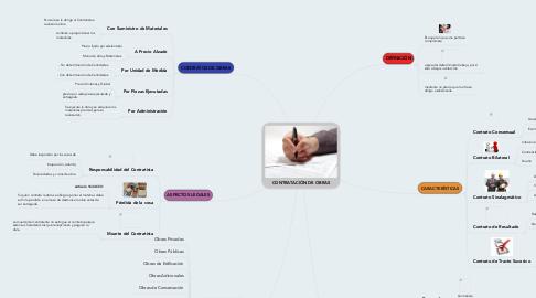 Mind Map: CONTRATACIÓN DE OBRAS