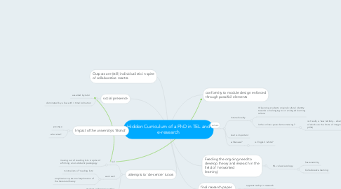 Mind Map: Hidden Curriculum of a PhD in TEL and e-research