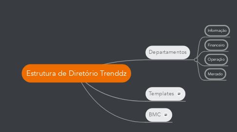 Mind Map: Estrutura de Diretório Trenddz