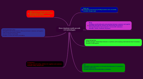 Mind Map: How a business could use web