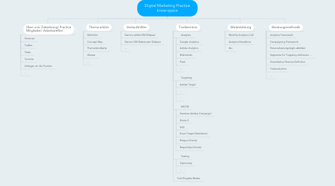 Mind Map: Digital Marketing Practice know-space