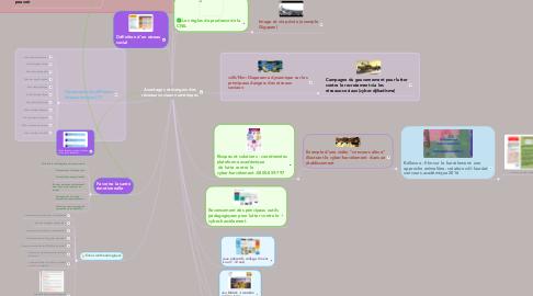 Mind Map: Avantages et dangers desréseaux sociaux numériques
