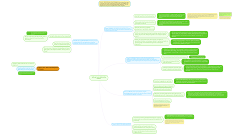 Mind Map: Lettuce Learn Internship Course