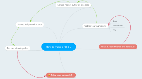 Mind Map: How to make a PB & J