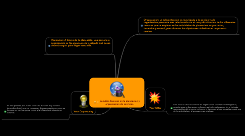 Mind Map: Cambios tecnicos en la planeacion y organizacion de servicios.