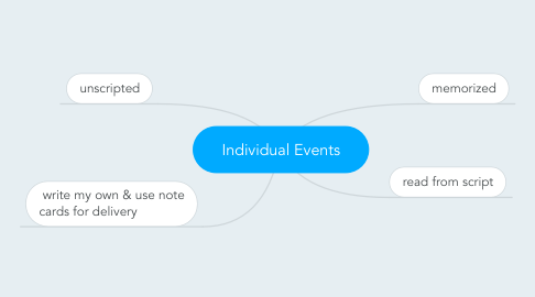 Mind Map: Individual Events