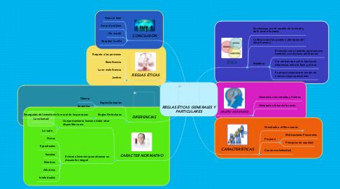 Mind Map: REGLAS ÉTICAS GENERALES Y PARTICULARES