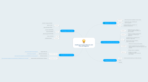 Mind Map: Análisis de Comercialización del Plan de Negocios