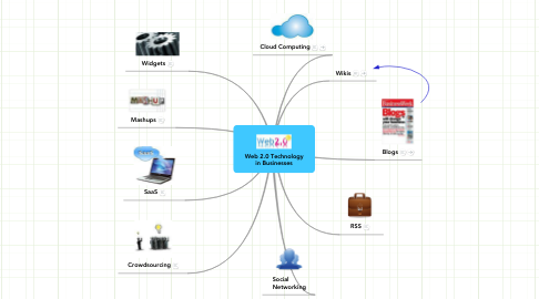 Mind Map: Web 2.0 Technology in Businesses