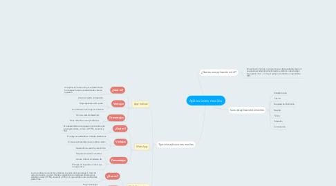 Mind Map: Aplicaciones moviles.