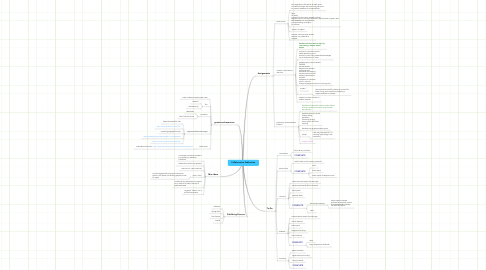 Mind Map: Collaborative Publication
