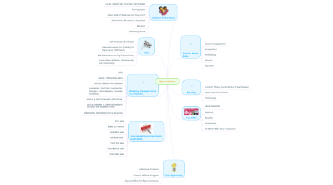 Mind Map: MyPrivateBullion