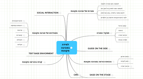 Mind Map: למידה בסביבה מקוונת