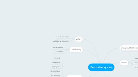 Mind Map: Kennzahlensystem