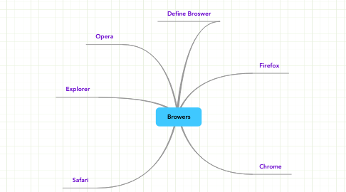 Mind Map: Browers
