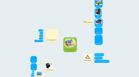 Mind Map: Funciones Básicas del Computador