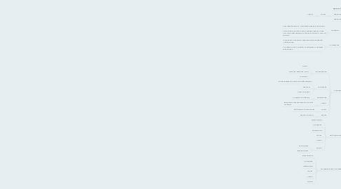 Mind Map: Формы организации