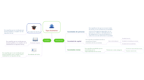 Mind Map: Tipos Societarios