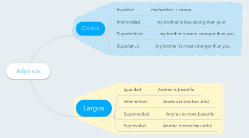 Mind Map: Adjetivos