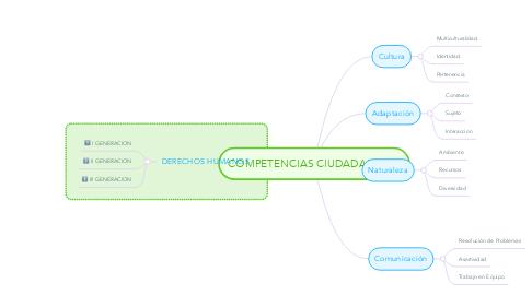 Mind Map: COMPETENCIAS CIUDADANAS