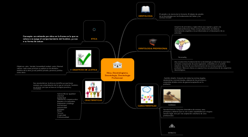 Mind Map: Etica, Deontologismo, Deontologia, Deontologia Profesional.