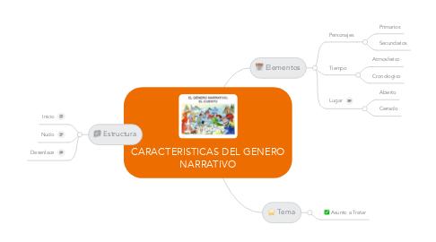 Mind Map: CARACTERISTICAS DEL GENERO NARRATIVO