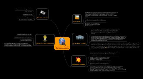 Mind Map: Organizacion  y Metodo Y Organizacion y Sistema