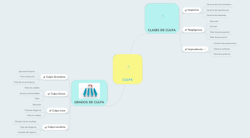 Mind Map: CULPA