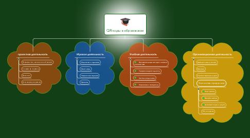 Mind Map: QR-коды в образовании