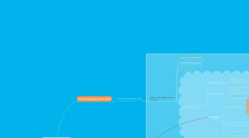 Mind Map: Models d'integració de les eines tecnològiques a l'educació