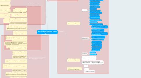 Mind Map: ФГОС среднего (полного) общегно образования