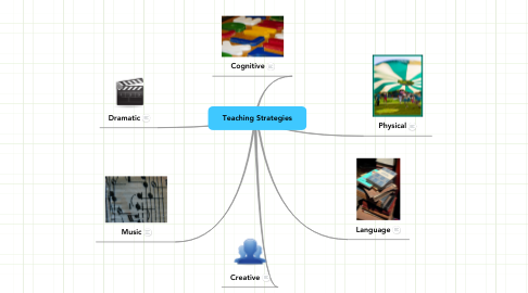 Mind Map: Teaching Strategies
