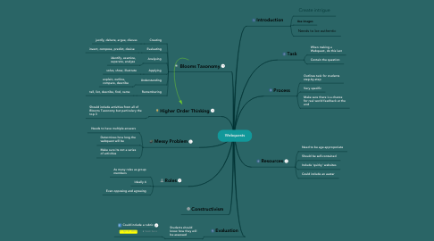Mind Map: Webquests