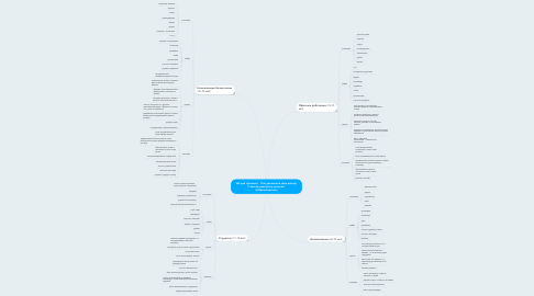 """Mind Map: ЦА для тренинга  """"Как увеличить свой доход! 10 шагов навстречу деньгам"""" (Н.Мрачковский)"""