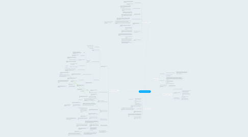 Mind Map: Working with Developers