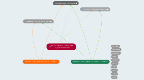 Mind Map: INSA CARRERAS SUPERIORES asignaturas comunes