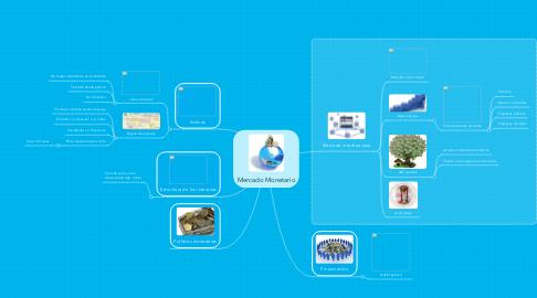 Mind Map: Mercado Monetario