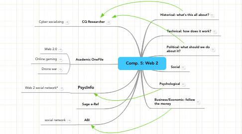Mind Map: Comp. 5: Web 2