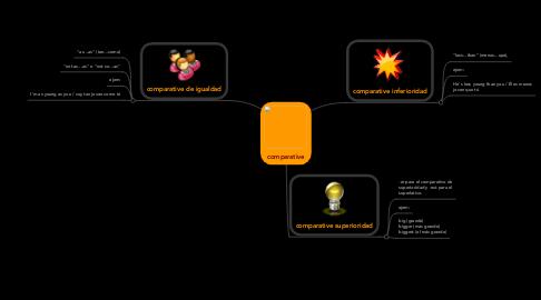 Mind Map: comparative