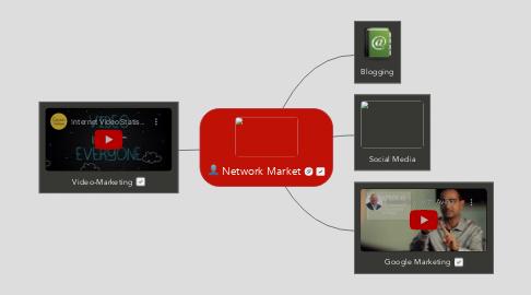 Mind Map: Network Market