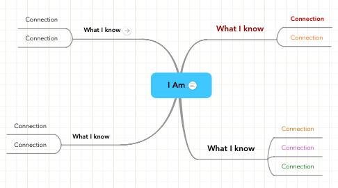 Mind Map: I Am